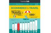 2,5 mln acquistano viaggi online: chi sono i digital traveller italiani?