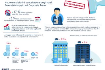 Il 17% dei viaggi d'affari viene annullato, HRS spinge su nuove condizioni di cancellazione