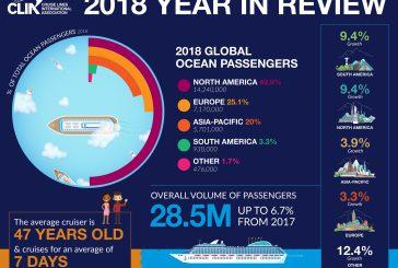 Cresce il marcato crocieristico: attesi 30 mln di passeggeri nel 2019