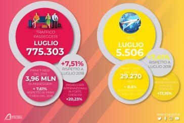 All'aeroporto di Palermo 775mila passeggeri a luglio, boom di stranieri