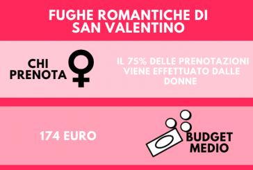 A San Valentino sono le donne ad organizzare le fughe romantiche: al top benessere e città d'arte