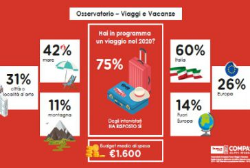 Viaggi in cima alla classifica dei desideri degli italiani per il 2020